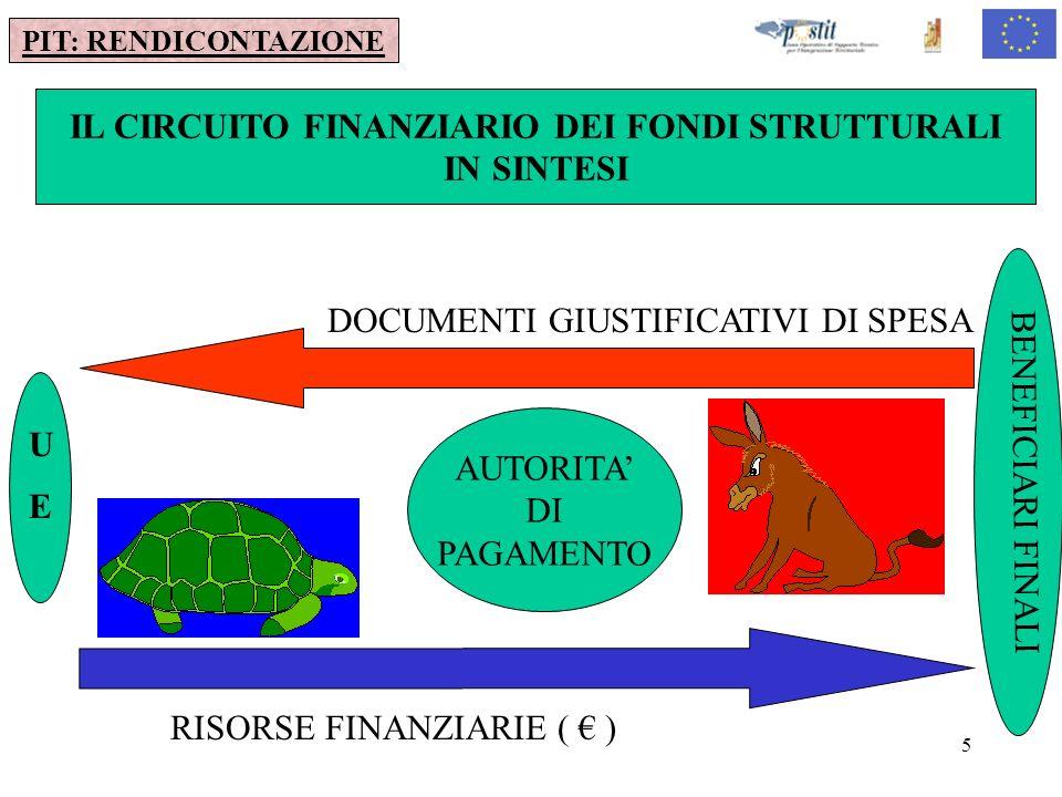 IL CIRCUITO FINANZIARIO DEI FONDI STRUTTURALI