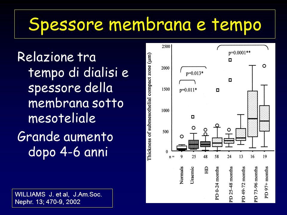 Spessore membrana e tempo