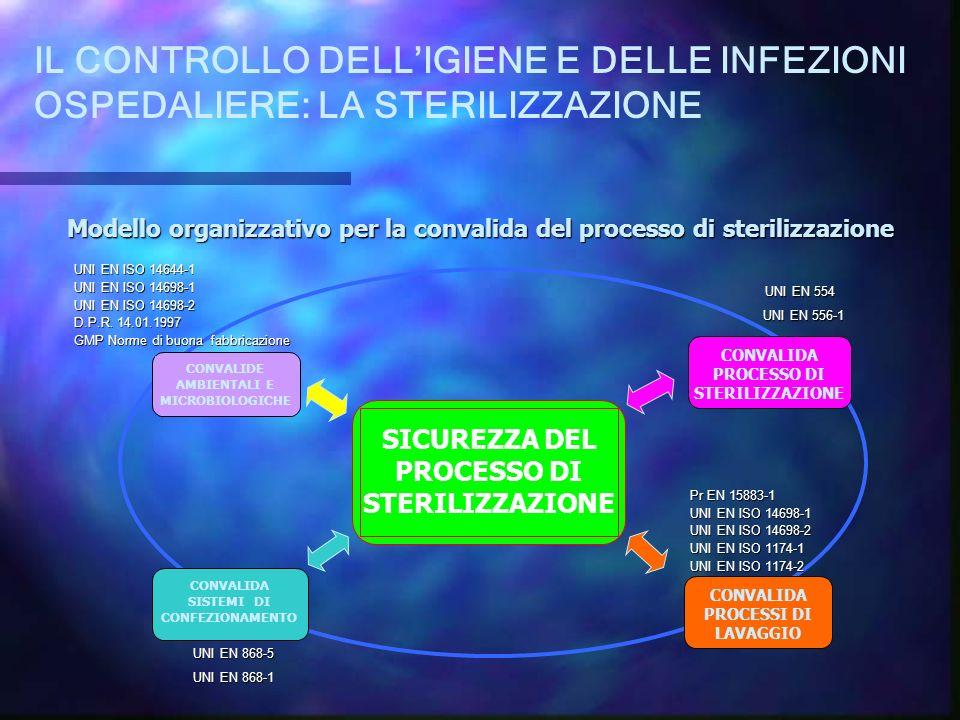 Modello organizzativo per la convalida del processo di sterilizzazione
