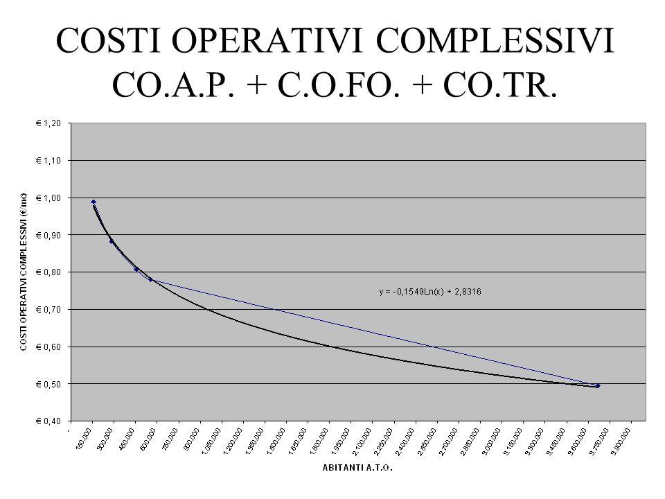 COSTI OPERATIVI COMPLESSIVI CO.A.P. + C.O.FO. + CO.TR.