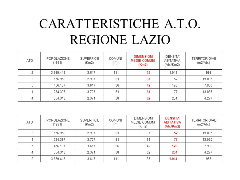 CARATTERISTICHE A.T.O. REGIONE LAZIO