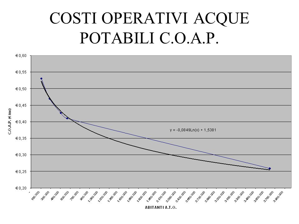 COSTI OPERATIVI ACQUE POTABILI C.O.A.P.