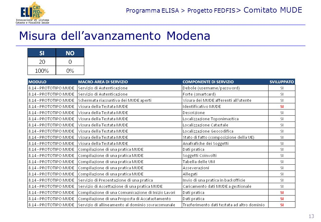Misura dell'avanzamento Modena