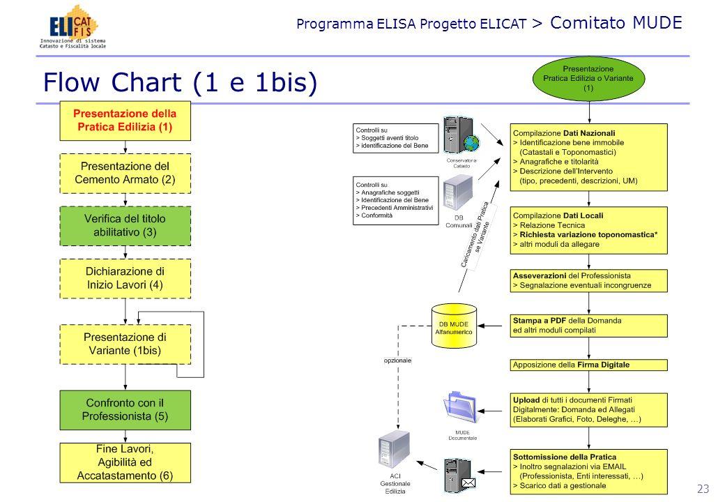Flow Chart (1 e 1bis)