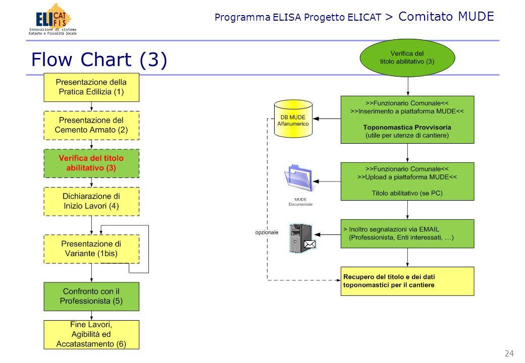 Flow Chart (3)