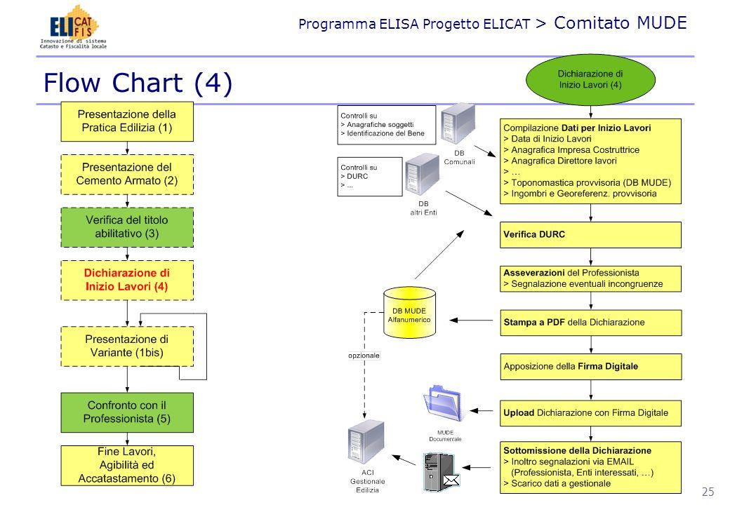 Flow Chart (4)