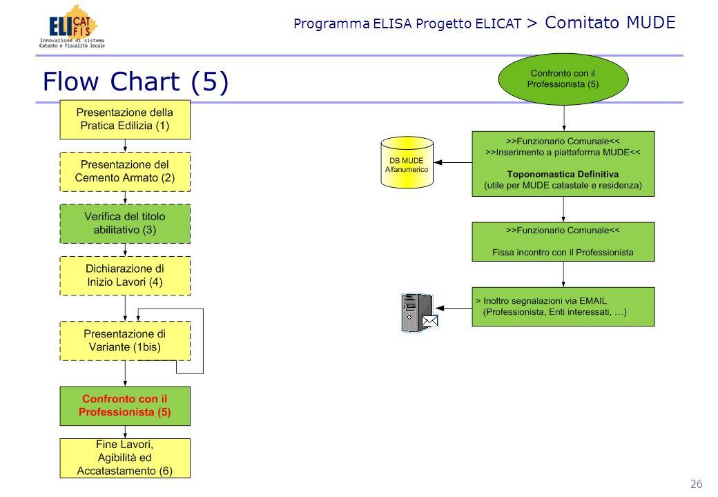Flow Chart (5)