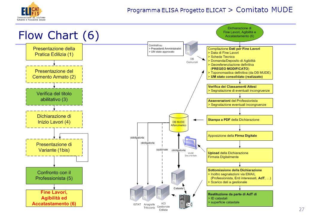Flow Chart (6)