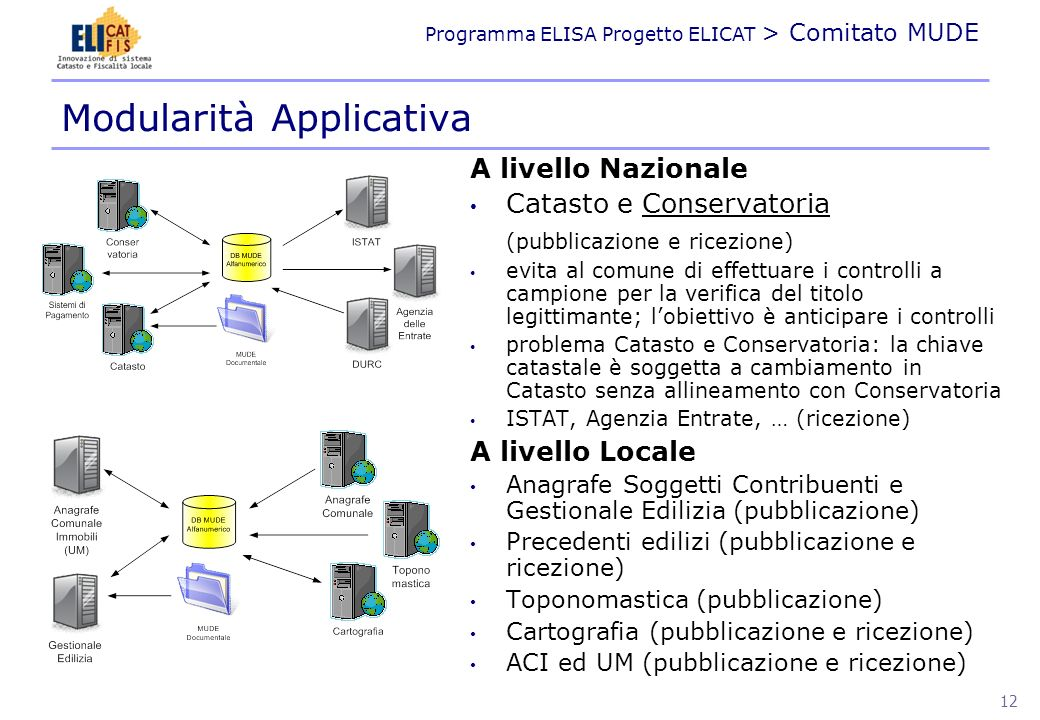 Modularità Applicativa