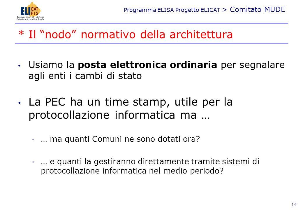 * Il nodo normativo della architettura