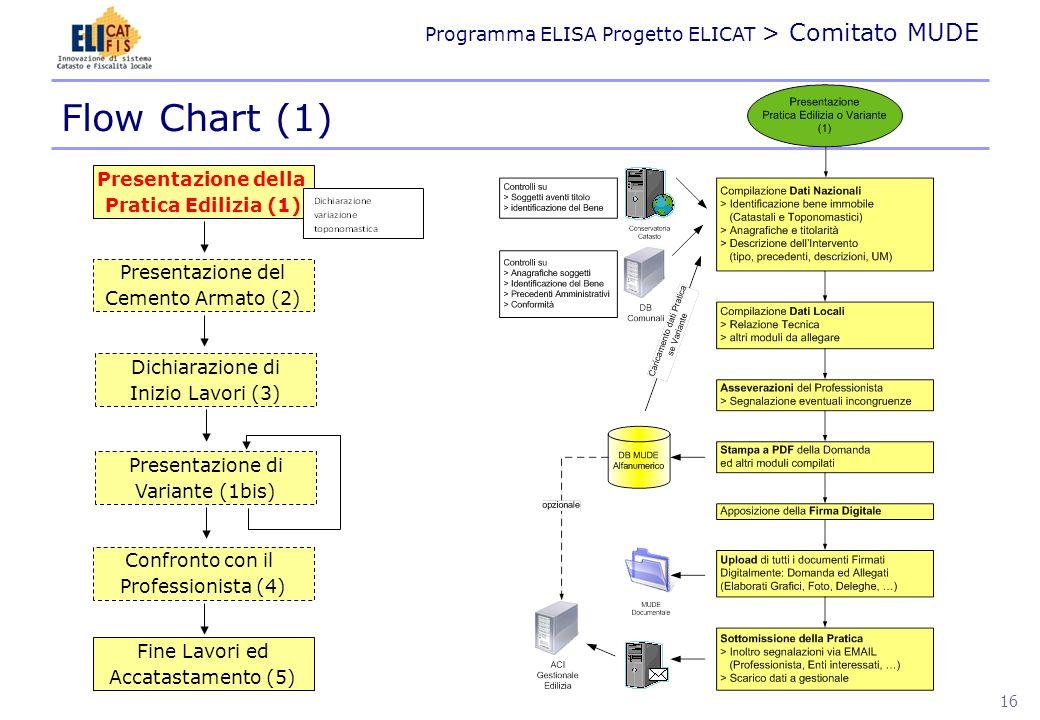 Flow Chart (1) Presentazione della Pratica Edilizia (1)