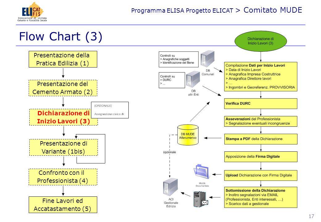 Flow Chart (3) Presentazione della Pratica Edilizia (1)