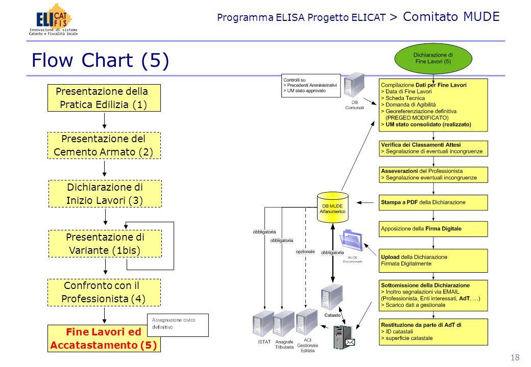 Flow Chart (5) Presentazione della Pratica Edilizia (1)