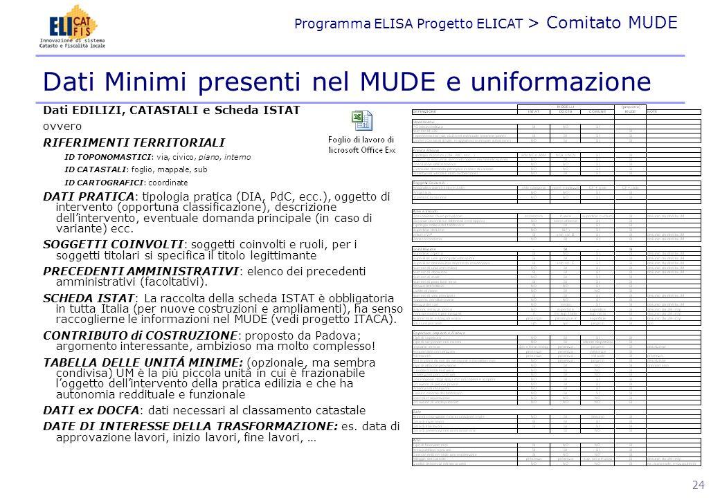 Dati Minimi presenti nel MUDE e uniformazione