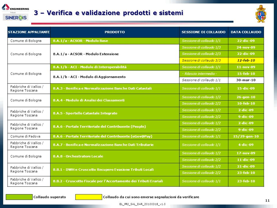 3 – Verifica e validazione prodotti e sistemi