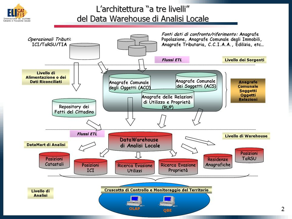 L'architettura a tre livelli del Data Warehouse di Analisi Locale