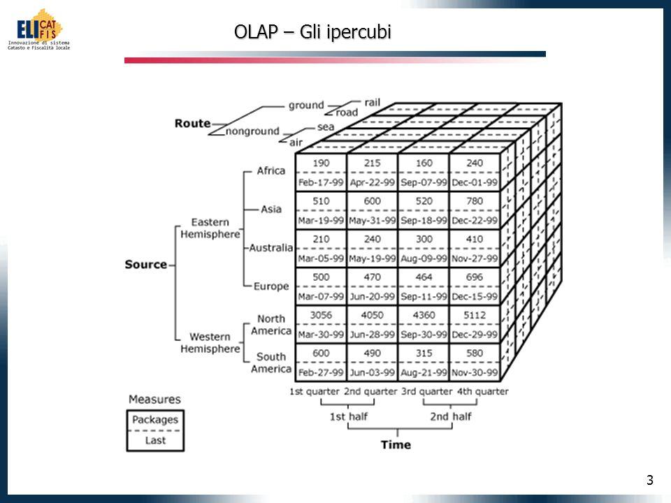 OLAP – Gli ipercubi