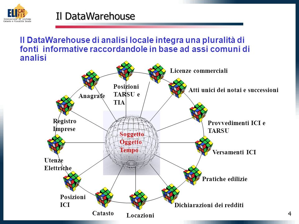 Il DataWarehouse Il DataWarehouse di analisi locale integra una pluralità di fonti informative raccordandole in base ad assi comuni di analisi.