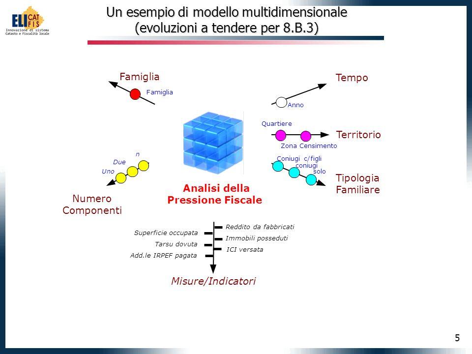 Un esempio di modello multidimensionale (evoluzioni a tendere per 8. B