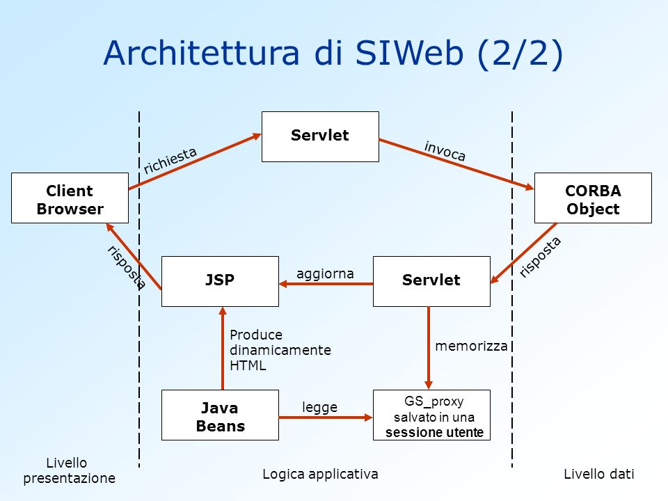 Architettura di SIWeb (2/2)