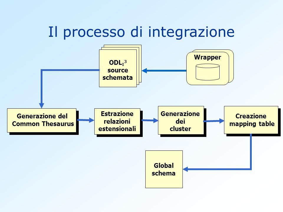 Il processo di integrazione