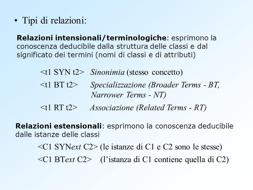 Tipi di relazioni: <t1 SYN t2> Sinonimia (stesso concetto)