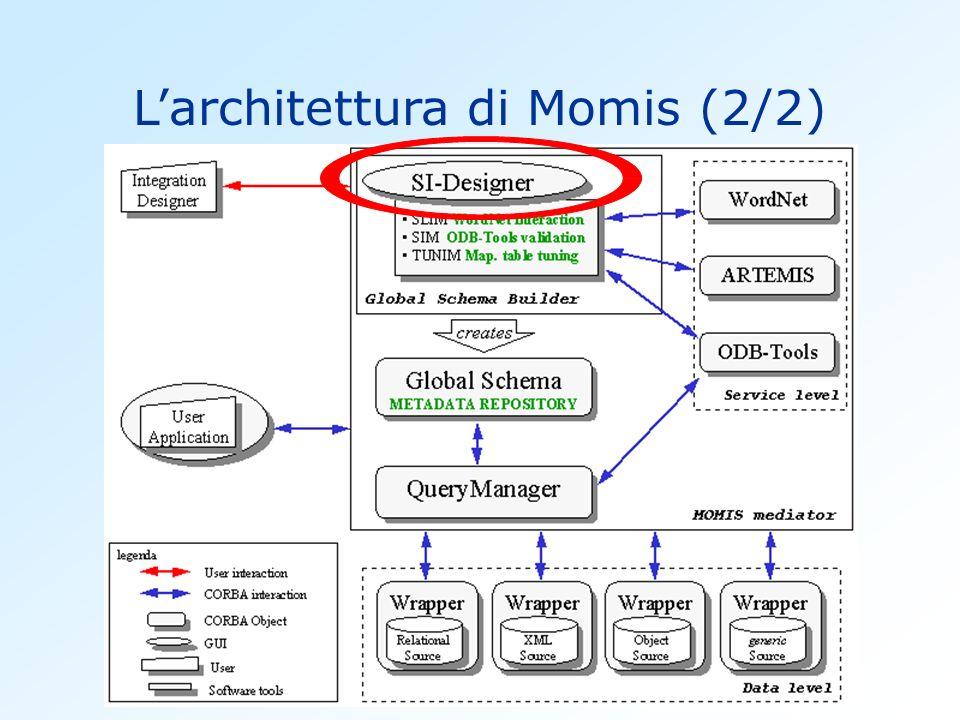 L'architettura di Momis (2/2)