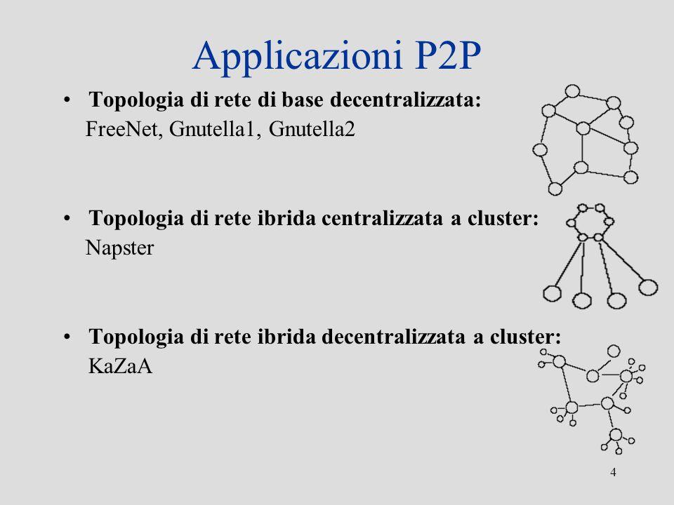 Applicazioni P2P Topologia di rete di base decentralizzata: