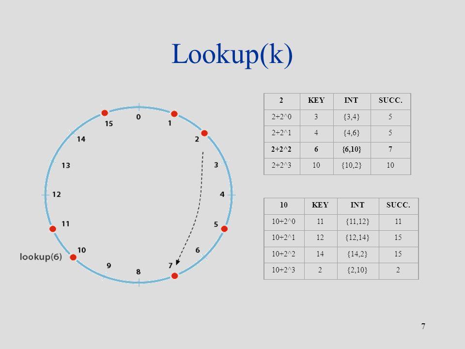Lookup(k) 2 KEY INT SUCC. 2+2^0 3 {3,4} 5 2+2^1 4 {4,6} 2+2^2 6 {6,10}