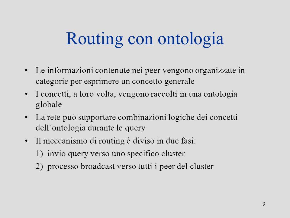 Routing con ontologia Le informazioni contenute nei peer vengono organizzate in categorie per esprimere un concetto generale.