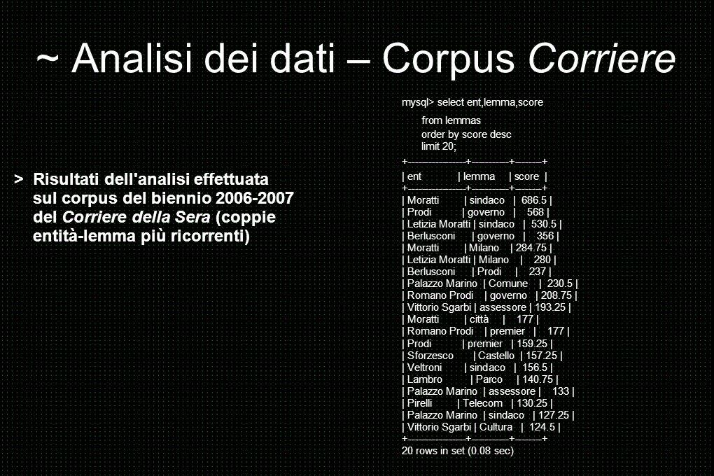 ~ Analisi dei dati – Corpus Corriere