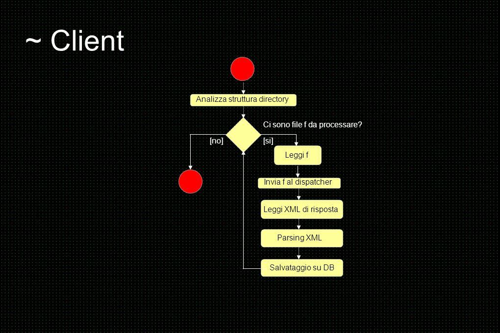 ~ Client Analizza struttura directory Ci sono file f da processare