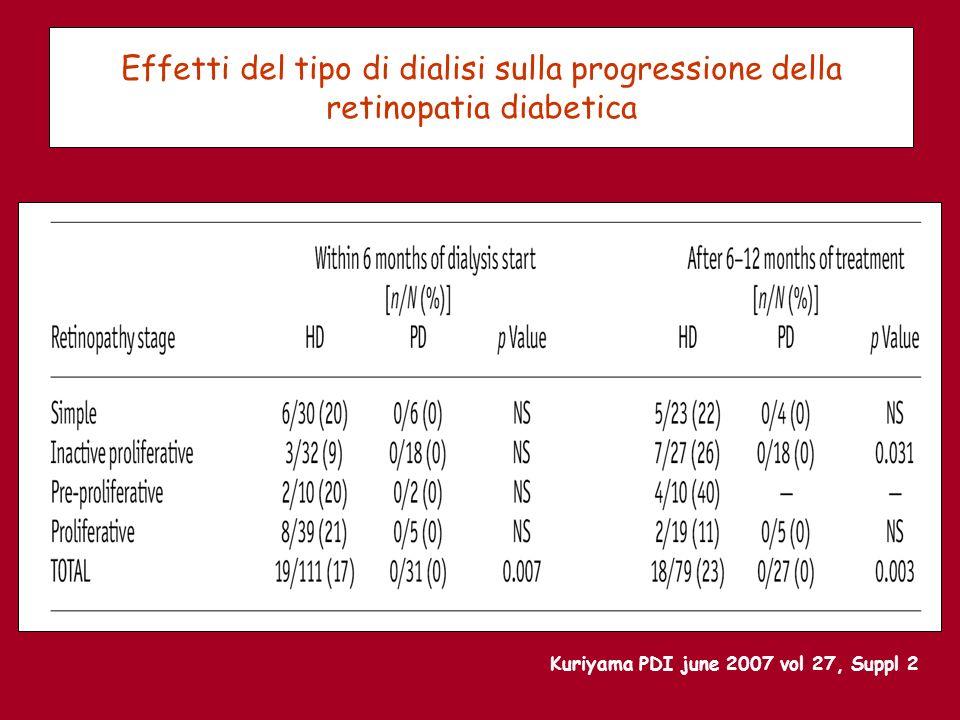 Effetti del tipo di dialisi sulla progressione della retinopatia diabetica