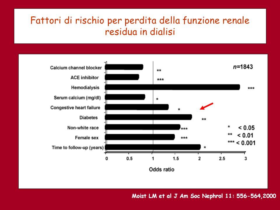 Fattori di rischio per perdita della funzione renale residua in dialisi