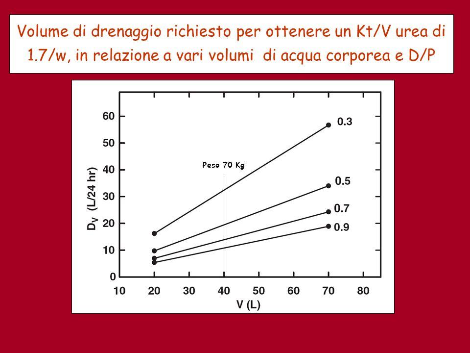 Volume di drenaggio richiesto per ottenere un Kt/V urea di 1