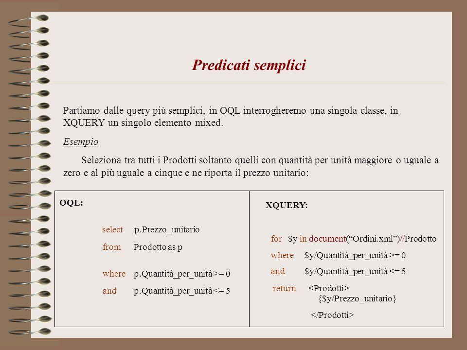 select p.Prezzo_unitario