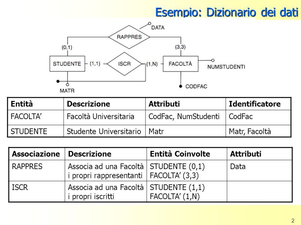 Esempio: Dizionario dei dati