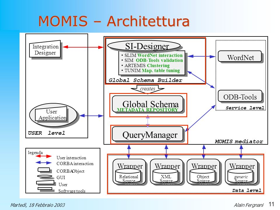 MOMIS – Architettura SI-Designer Global Schema QueryManager Wrapper