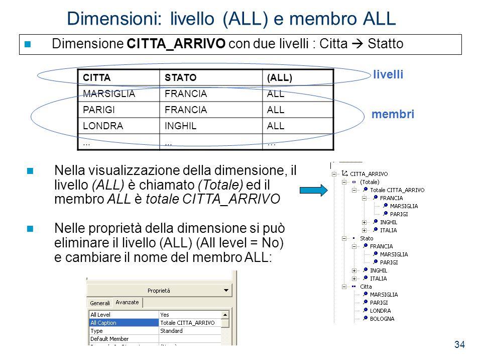 Dimensioni: livello (ALL) e membro ALL