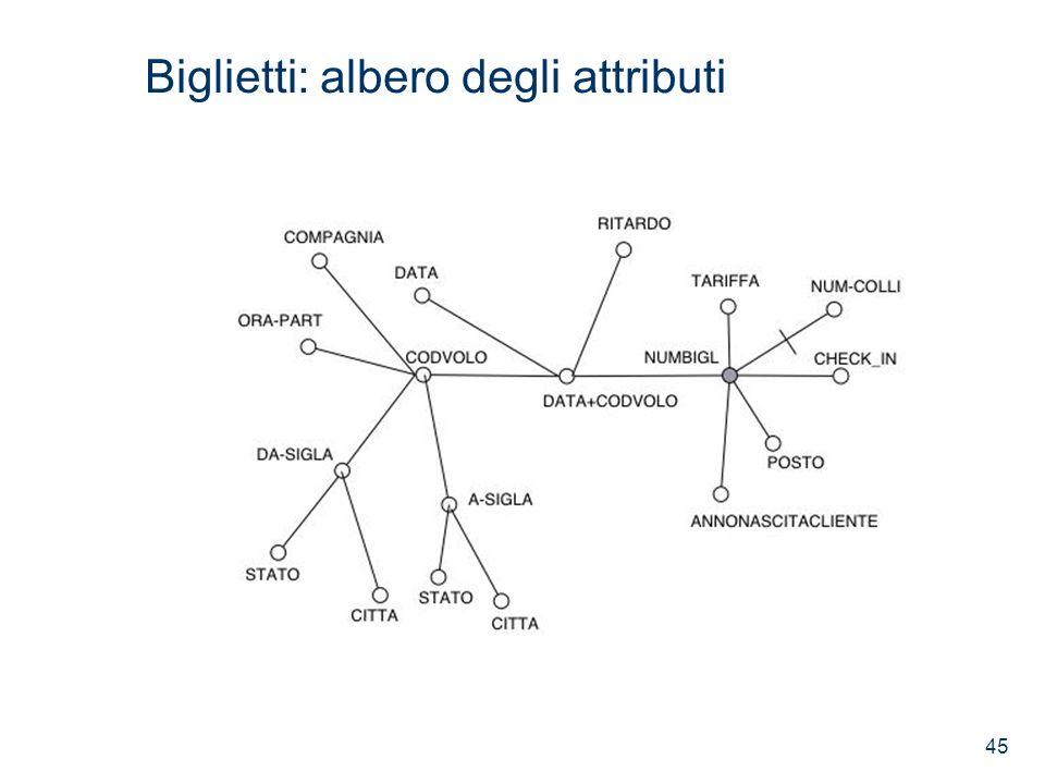 Biglietti: albero degli attributi