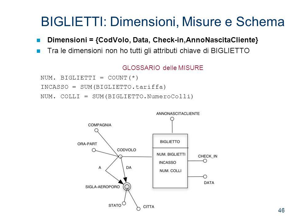 BIGLIETTI: Dimensioni, Misure e Schema