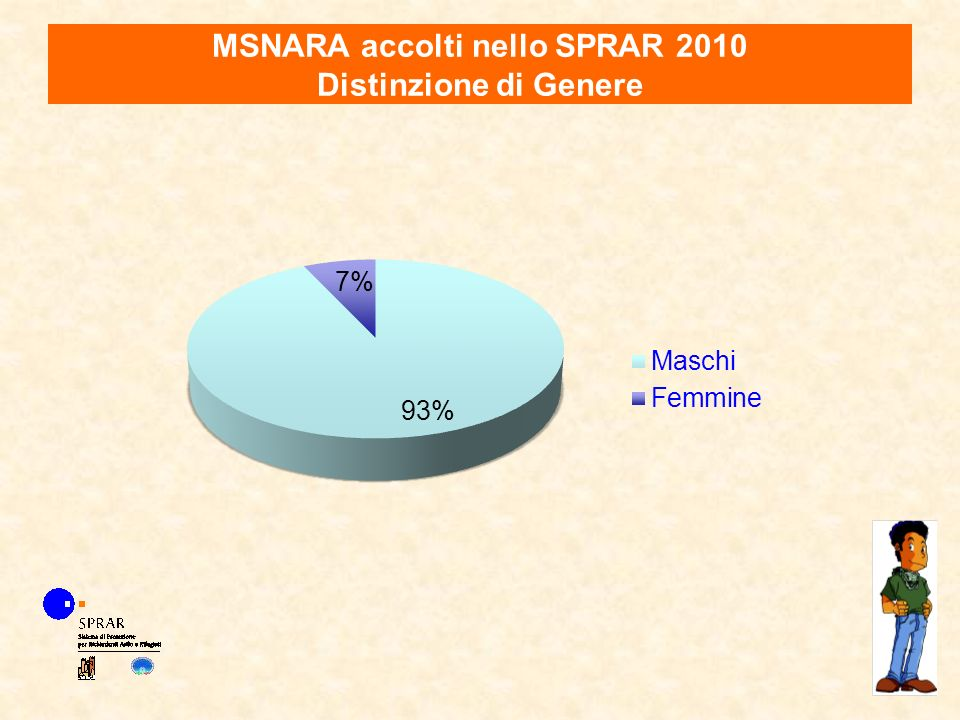 MSNARA accolti nello SPRAR 2010 Distinzione di Genere