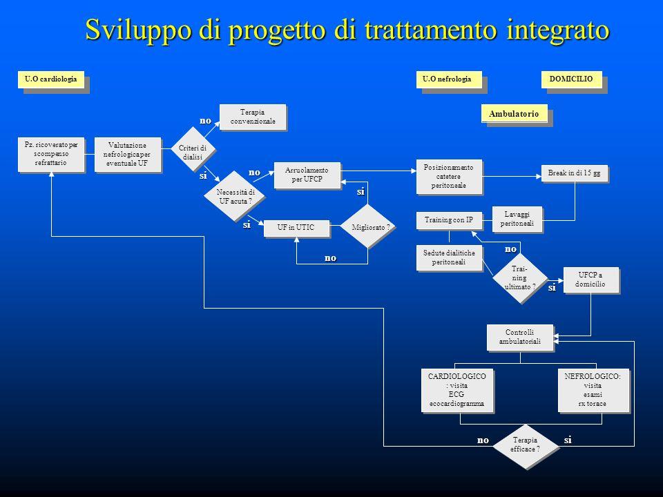 Sviluppo di progetto di trattamento integrato