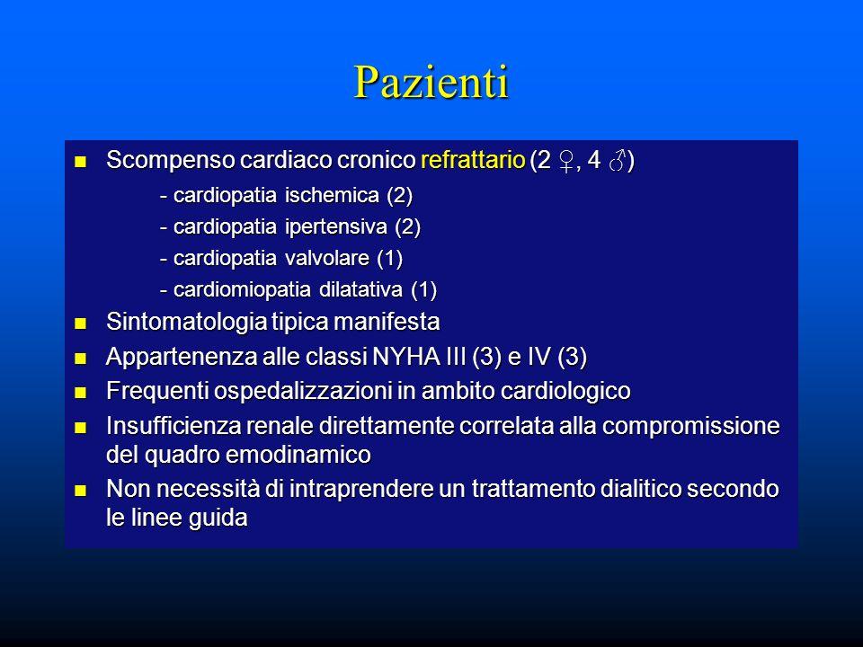 Pazienti Scompenso cardiaco cronico refrattario (2 ♀, 4 ♂)