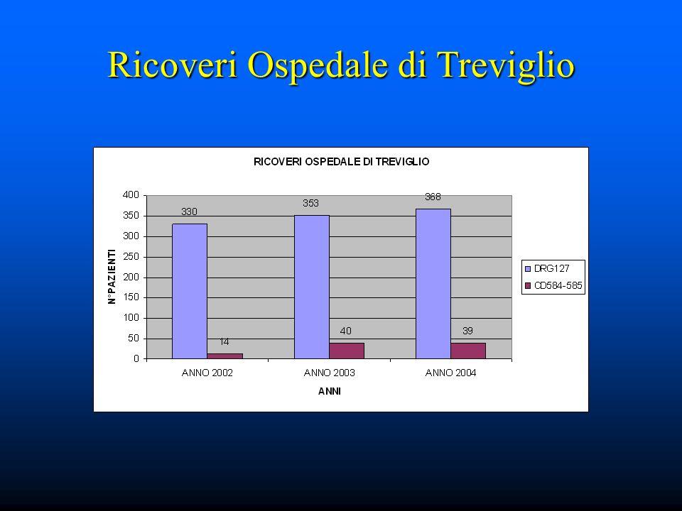 Ricoveri Ospedale di Treviglio