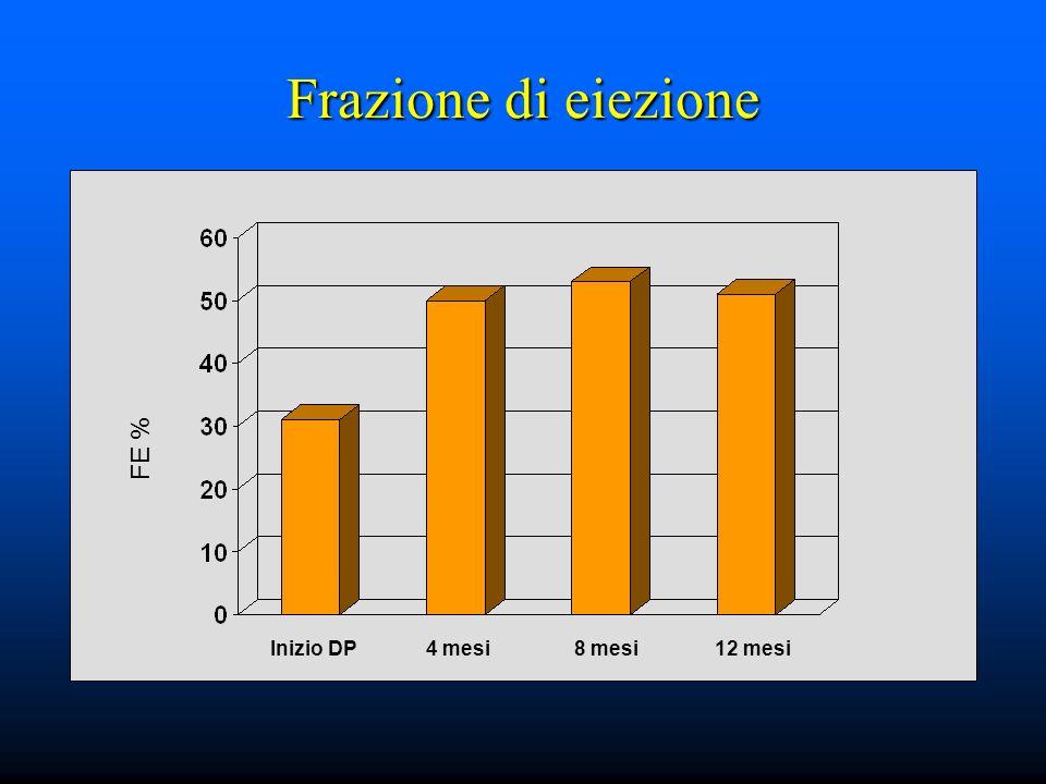FRAZIONE DI EIEZIONE (%)