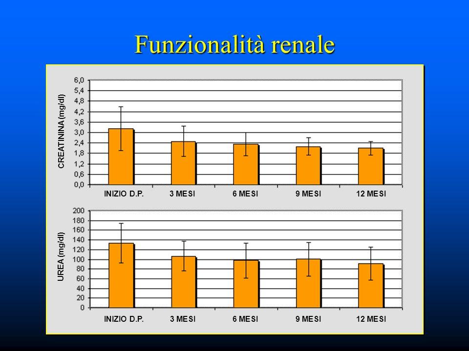 Funzionalità renale CREATININA (mg/dl) INIZIO D.P. 3 MESI 6 MESI