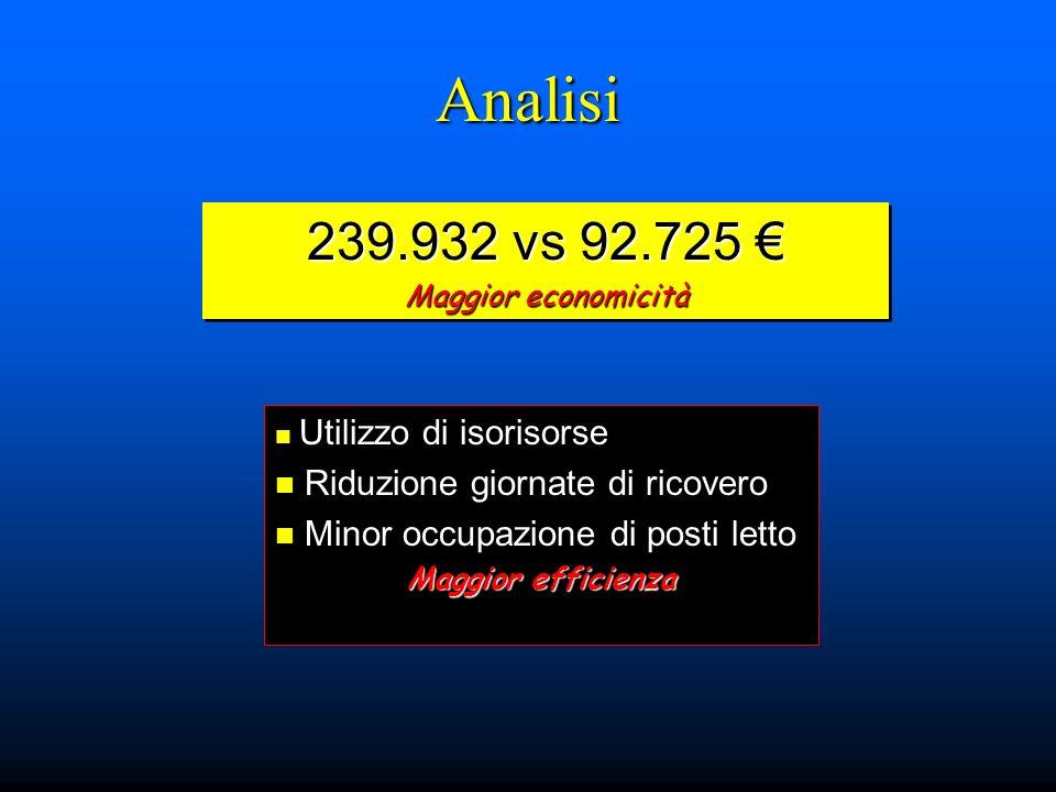 Analisi 239.932 vs 92.725 € Riduzione giornate di ricovero