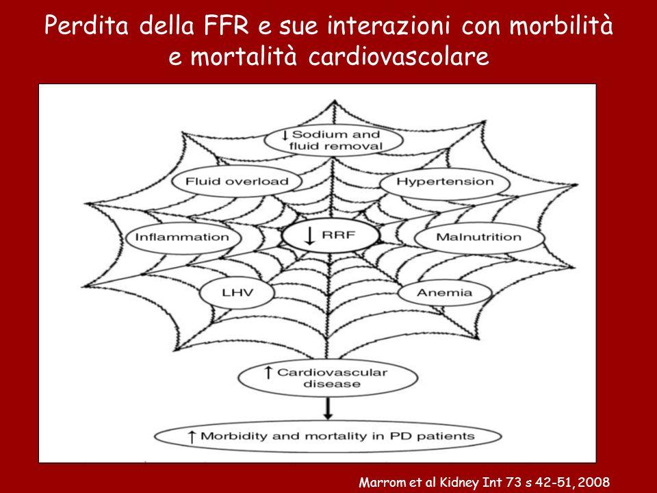 Perdita della FFR e sue interazioni con morbilità e mortalità cardiovascolare