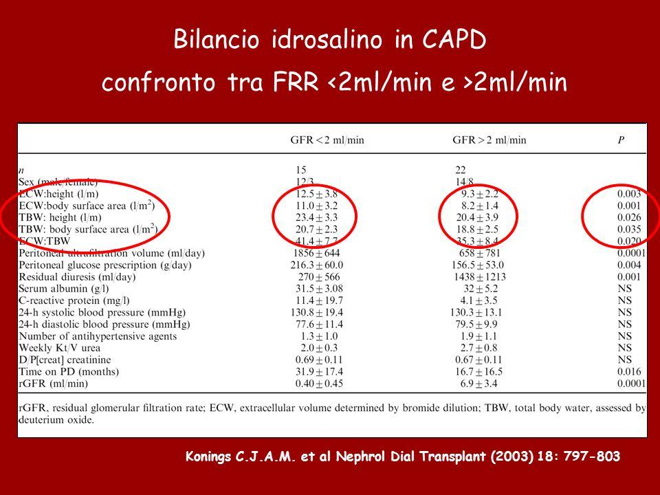 Bilancio idrosalino in CAPD confronto tra FRR <2ml/min e >2ml/min